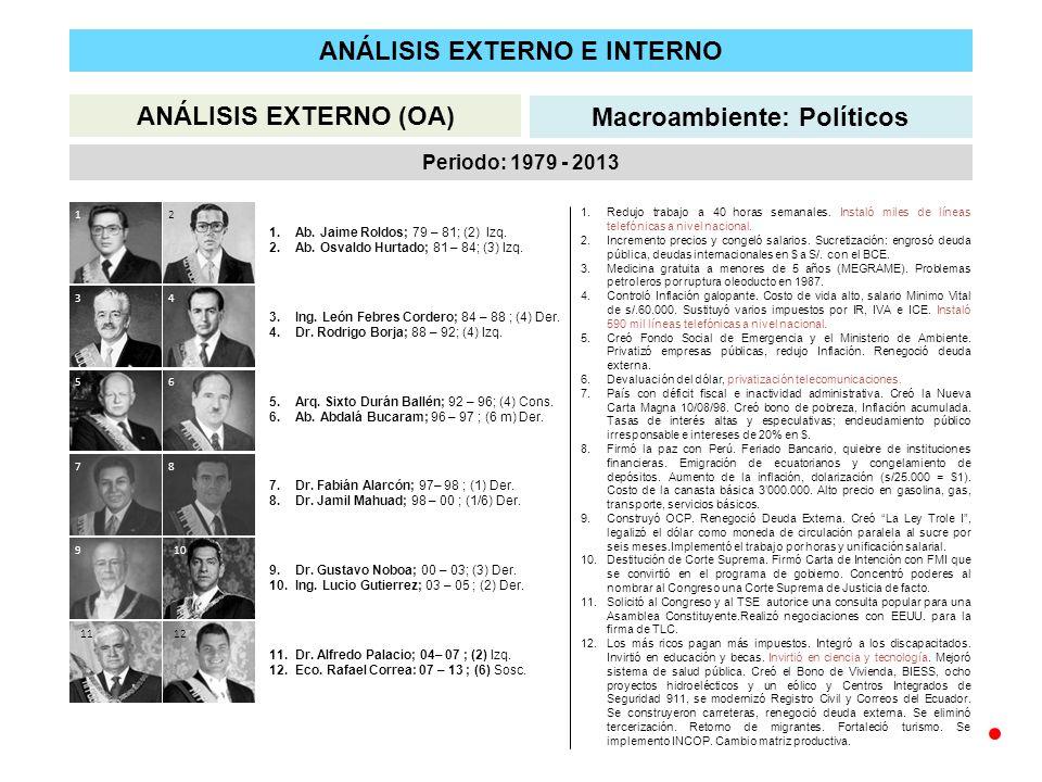 ANÁLISIS EXTERNO E INTERNO ANÁLISIS EXTERNO (OA) Macroambiente: Políticos Periodo: 1979 - 2013 12 34 56 78 910 1112 1.Ab.
