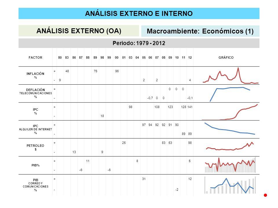 ANÁLISIS EXTERNO E INTERNO ANÁLISIS EXTERNO (OA) Macroambiente: Económicos (1) Periodo: 1979 - 2012 FACTOR 8083868788899899000103040506070809101112GRÁFICO INFLACIÓN % + 48 76 96 -9224 DEFLACIÓN TELECOMUNICACIONES % + 0 0 0 --0,700-0,1 IPC % +98108123128141 -18 IPC ALQUILER DE INTERNET % +979492 9190 -89 PETROLEO $ +258353 98 -139 PIB% +118 5 --6 PIB CORREO Y COMUNICACIONES % +31 12 --2