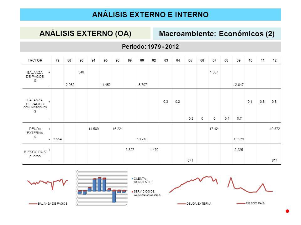 ANÁLISIS EXTERNO E INTERNO ANÁLISIS EXTERNO (OA) Macroambiente: Económicos (2) Periodo: 1979 - 2012 FACTOR 79869094959899000203040506070809101112 BALANZA DE PAGOS $ + 346 1.387 - -2.062 -1.452 -5.707 -2.647 BALANZA DE PAGOS COMUNICACIONES $ + 0,3 0.2 0.1 0.6 - -0.200-0,1-0.7 DEUDA EXTERNA $ + 14.589 16.221 17.421 10.872 -3.554 13.216 13.529 RIESGO PAÍS puntos + 3.327 1.470 2.225 - 571 814