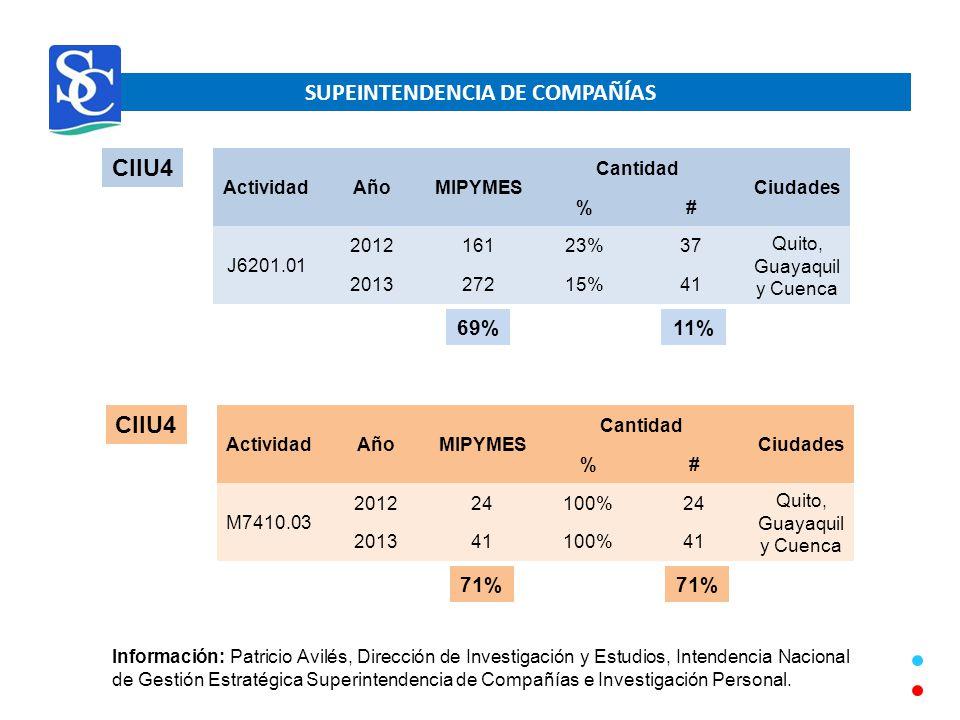 SUPEINTENDENCIA DE COMPAÑÍAS CIIU4 ActividadAñoMIPYMES Cantidad Ciudades %# J6201.01 201216123%37 Quito, Guayaquil y Cuenca 201327215%41 11%69% CIIU4 ActividadAñoMIPYMES Cantidad Ciudades %# M7410.03 201224100%24 Quito, Guayaquil y Cuenca 201341100%41 71% Información: Patricio Avilés, Dirección de Investigación y Estudios, Intendencia Nacional de Gestión Estratégica Superintendencia de Compañías e Investigación Personal.