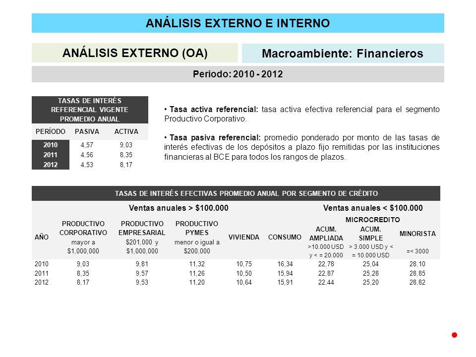 ANÁLISIS EXTERNO E INTERNO ANÁLISIS EXTERNO (OA) Macroambiente: Financieros Periodo: 2010 - 2012 TASAS DE INTERÉS REFERENCIAL VIGENTE PROMEDIO ANUAL PERÍODOPASIVAACTIVA 20104,579,03 20114,568,35 20124,538,17 TASAS DE INTERÉS EFECTIVAS PROMEDIO ANUAL POR SEGMENTO DE CRÉDITO Ventas anuales > $100.000Ventas anuales < $100.000 AÑO PRODUCTIVO CORPORATIVO mayor a $1,000,000 PRODUCTIVO EMPRESARIAL $201,000 y $1,000,000 PRODUCTIVO PYMES menor o igual a $200,000 VIVIENDACONSUMO MICROCREDITO ACUM.