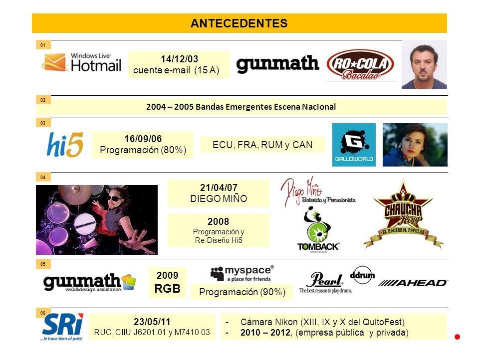 ANTECEDENTES -Cámara Nikon (XIII, IX y X del QuitoFest) -2010 – 2012, (empresa pública y privada) 14/12/03 cuenta e-mail (15 A) 2004 – 2005 Bandas Emergentes Escena Nacional 01 02 03 16/09/06 Programación (80%) ECU, FRA, RUM y CAN 04 21/04/07 DIEGO MIÑO 2008 Programación y Re-Diseño Hi5 05 2009 RGB Programación (90%) 06 23/05/11 RUC, CIIU J6201.01 y M7410.03