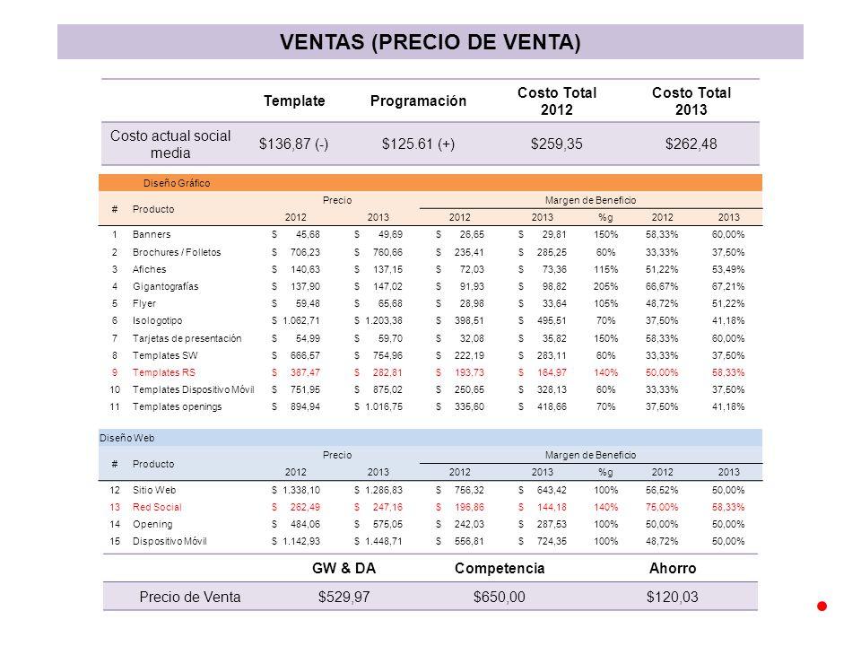 VENTAS (PRECIO DE VENTA) TemplateProgramación Costo Total 2012 Costo Total 2013 Costo actual social media $136,87 (-)$125.61 (+)$259,35$262,48 GW & DACompetenciaAhorro Precio de Venta$529,97$650,00$120,03 Diseño Gráfico #Producto PrecioMargen de Beneficio 2012201320122013%g20122013 1Banners$ 45,68$ 49,69$ 26,65$ 29,81150%58,33%60,00% 2Brochures / Folletos$ 706,23$ 760,66$ 235,41$ 285,2560%33,33%37,50% 3Afiches$ 140,63$ 137,15$ 72,03$ 73,36115%51,22%53,49% 4Gigantografías$ 137,90$ 147,02$ 91,93$ 98,82205%66,67%67,21% 5Flyer$ 59,48$ 65,68$ 28,98$ 33,64105%48,72%51,22% 6Isologotipo$ 1.062,71$ 1.203,38$ 398,51$ 495,5170%37,50%41,18% 7Tarjetas de presentación$ 54,99$ 59,70$ 32,08$ 35,82150%58,33%60,00% 8Templates SW$ 666,57$ 754,96$ 222,19$ 283,1160%33,33%37,50% 9Templates RS$ 387,47$ 282,81$ 193,73$ 164,97140%50,00%58,33% 10Templates Dispositivo Móvil$ 751,95$ 875,02$ 250,65$ 328,1360%33,33%37,50% 11Templates openings$ 894,94$ 1.016,75$ 335,60$ 418,6670%37,50%41,18% Diseño Web #Producto PrecioMargen de Beneficio 2012201320122013%g20122013 12Sitio Web$ 1.338,10$ 1.286,83$ 756,32$ 643,42100%56,52%50,00% 13Red Social$ 262,49$ 247,16$ 196,86$ 144,18140%75,00%58,33% 14Opening$ 484,06$ 575,05$ 242,03$ 287,53100%50,00% 15Dispositivo Móvil$ 1.142,93$ 1.448,71$ 556,81$ 724,35100%48,72%50,00%