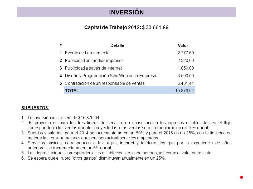 INVERSIÓN #DetalleValor 1Evento de Lanzamiento2.777,60 2 Publicidad en medios impresos 2.320,00 3Publicidad a través de Internet1.850,00 4Diseño y Programación Sitio Web de la Empresa3.500,00 5Contratación de un responsable de Ventas5.431,44 TOTAL15.879,04 Capital de Trabajo 2012: $ 33.661,89 SUPUESTOS: 1.La inversión inicial será de $15.879,04.