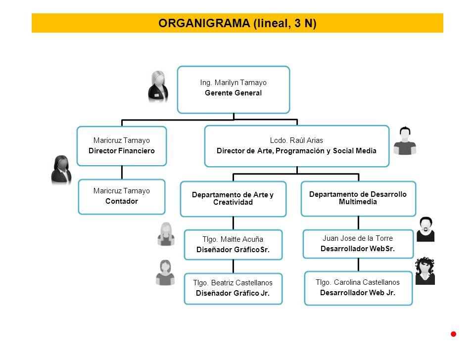 ORGANIGRAMA (lineal, 3 N)