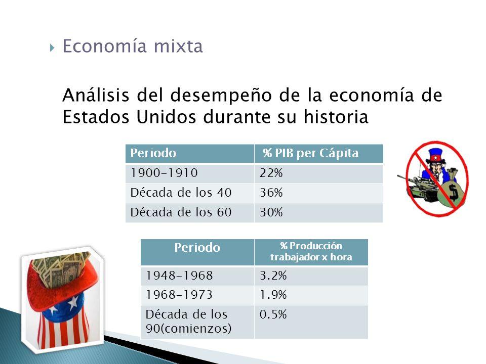 Economía mixta Análisis del desempeño de la economía de Estados Unidos durante su historia Periodo % PIB per Cápita 1900-191022% Década de los 4036% D