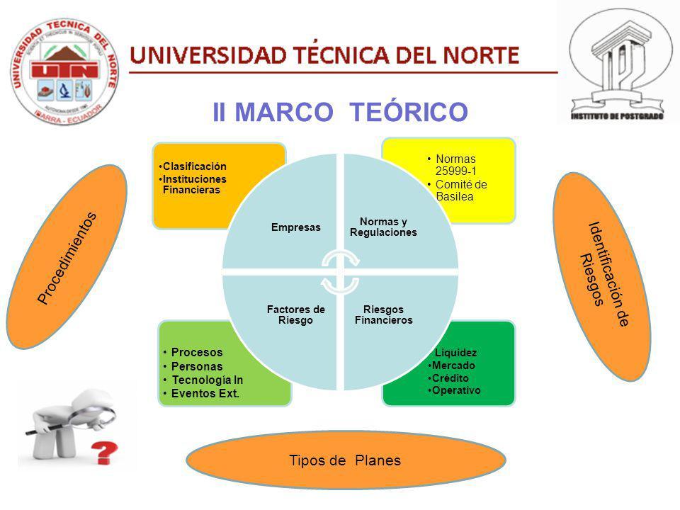 II MARCO TEÓRICO Liquidez Mercado Crédito Operativo Procesos Personas Tecnología In Eventos Ext. Normas 25999-1 Comité de Basilea Clasificación Instit