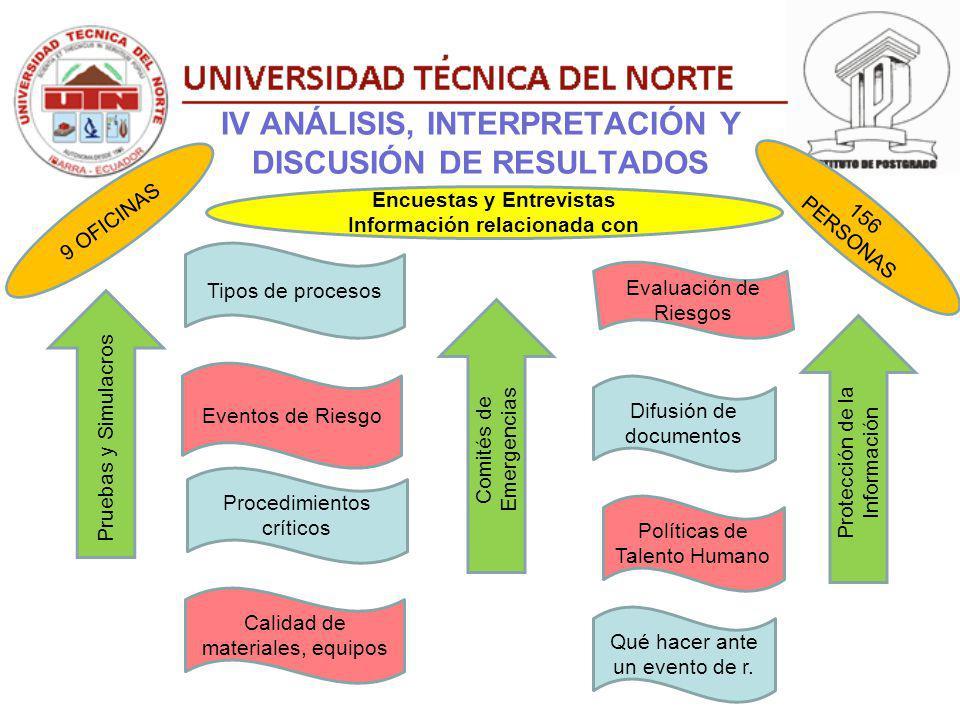 IV ANÁLISIS, INTERPRETACIÓN Y DISCUSIÓN DE RESULTADOS Tipos de procesos Difusión de documentos Evaluación de Riesgos Eventos de Riesgo Procedimientos