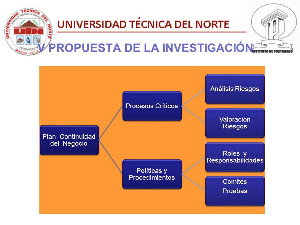 V PROPUESTA DE LA INVESTIGACIÓN 5.Medició Plan Continuidad del Negocio Procesos CríticosAnálisis RiesgosValoración Riesgos Políticas y Procedimientos