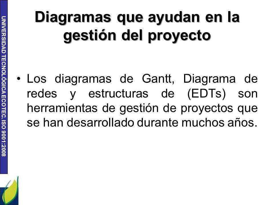 UNIVERSIDAD TECNOLÓGICA ECOTEC. ISO 9001:2008 Diagramas que ayudan en la gestión del proyecto Los diagramas de Gantt, Diagrama de redes y estructuras