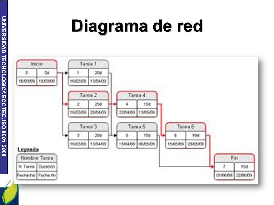 UNIVERSIDAD TECNOLÓGICA ECOTEC. ISO 9001:2008 Diagrama de red