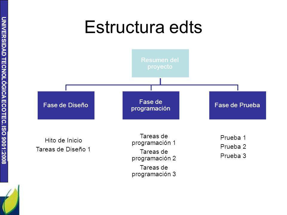 UNIVERSIDAD TECNOLÓGICA ECOTEC. ISO 9001:2008 Estructura edts Resumen del proyecto Fase de Diseño 1ra fase de diseño Hito de Inicio Tareas de Diseño 1