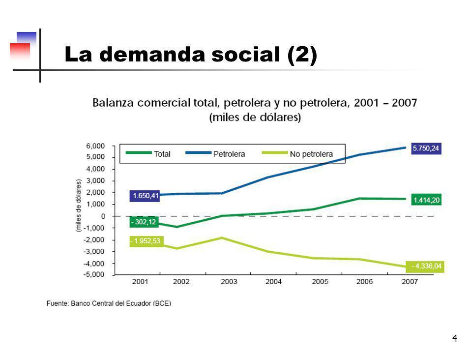 4 La demanda social (2)