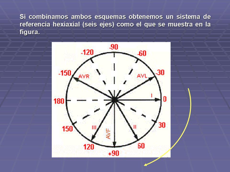Si combinamos ambos esquemas obtenemos un sistema de referencia hexiaxial (seis ejes) como el que se muestra en la figura. AVF