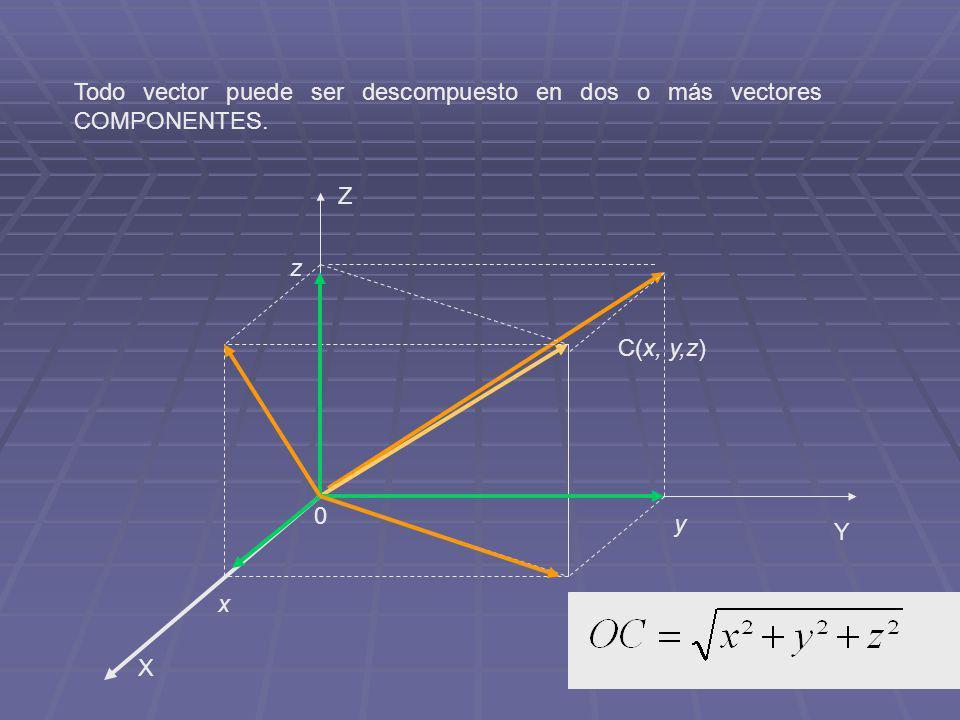 Todo vector puede ser descompuesto en dos o más vectores COMPONENTES. X Y Z C(x, y,z) 0 x y z