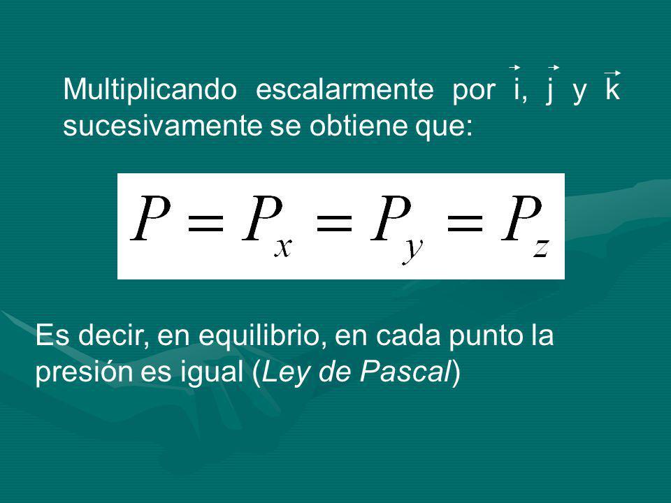 Multiplicando escalarmente por i, j y k sucesivamente se obtiene que: Es decir, en equilibrio, en cada punto la presión es igual (Ley de Pascal)