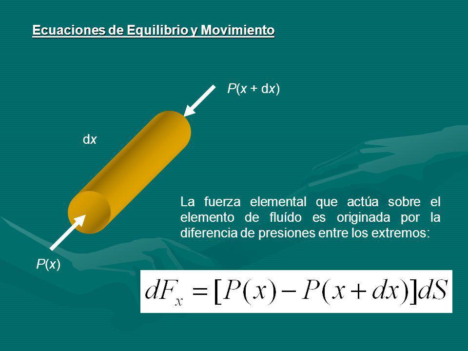 Ecuaciones de Equilibrio y Movimiento P(x)P(x) P(x + dx) dxdx La fuerza elemental que actúa sobre el elemento de fluído es originada por la diferencia de presiones entre los extremos: