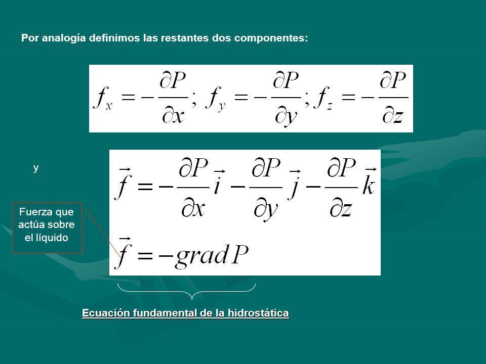 Por analogía definimos las restantes dos componentes: y Ecuación fundamental de la hidrostática Fuerza que actúa sobre el líquido