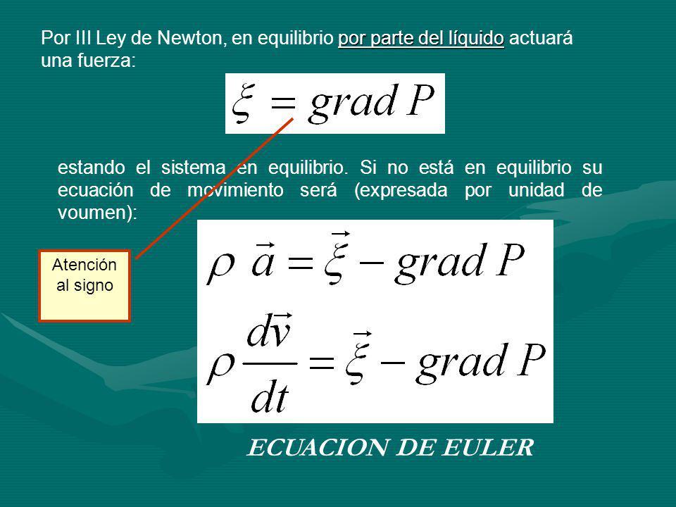 por parte del líquido Por III Ley de Newton, en equilibrio por parte del líquido actuará una fuerza: estando el sistema en equilibrio.
