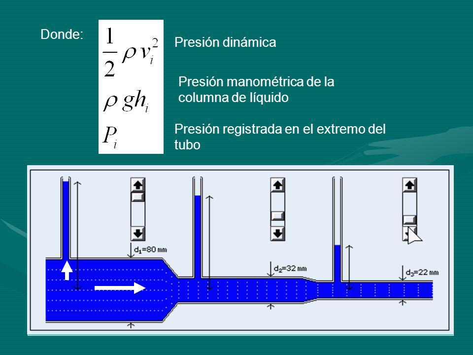 Donde: Presión dinámica Presión manométrica de la columna de líquido Presión registrada en el extremo del tubo