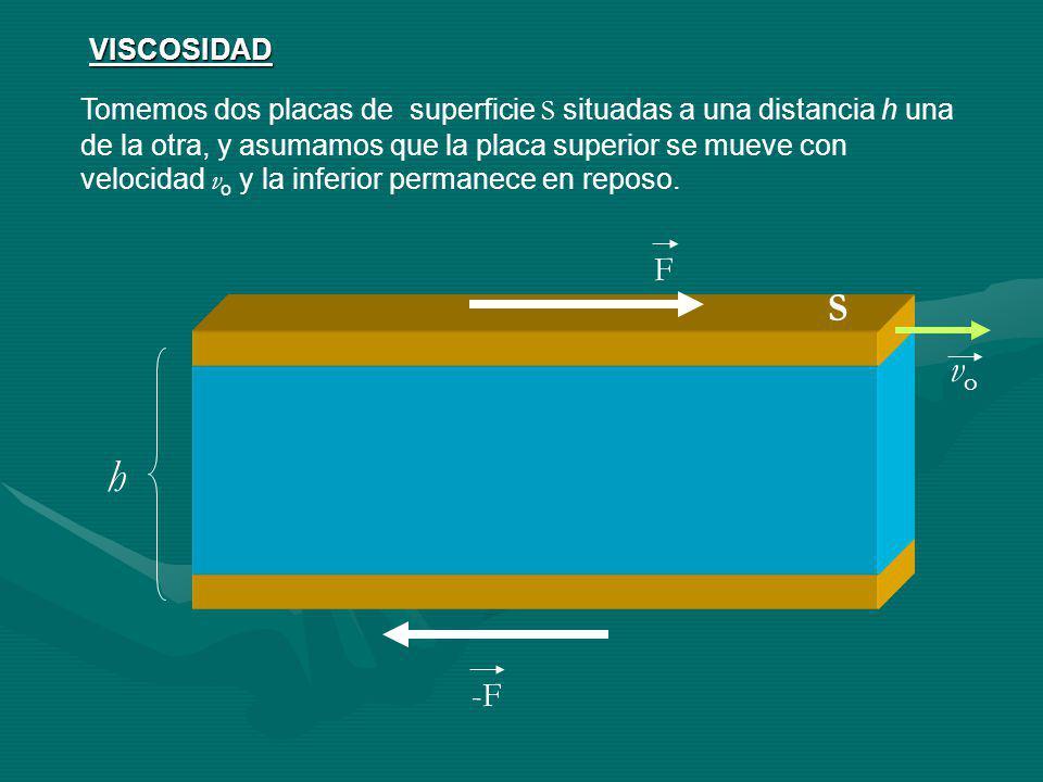 VISCOSIDAD Tomemos dos placas de superficie S situadas a una distancia h una de la otra, y asumamos que la placa superior se mueve con velocidad v o y la inferior permanece en reposo.