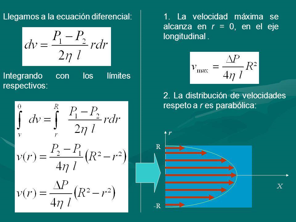 Llegamos a la ecuación diferencial: Integrando con los límites respectivos: 1.