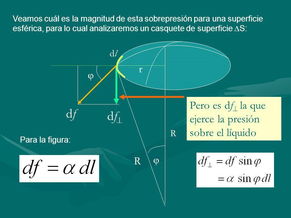 Veamos cuál es la magnitud de esta sobrepresión para una superficie esférica, para lo cual analizaremos un casquete de superficie S: dfdf df R R r dldl Para la figura: Pero es df la que ejerce la presión sobre el líquido