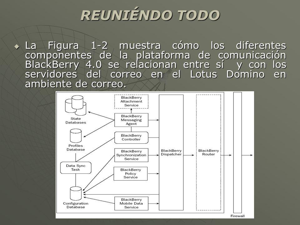 REUNIÉNDO TODO La Figura 1-2 muestra cómo los diferentes componentes de la plataforma de comunicación BlackBerry 4.0 se relacionan entre sí y con los servidores del correo en el Lotus Domino en ambiente de correo.