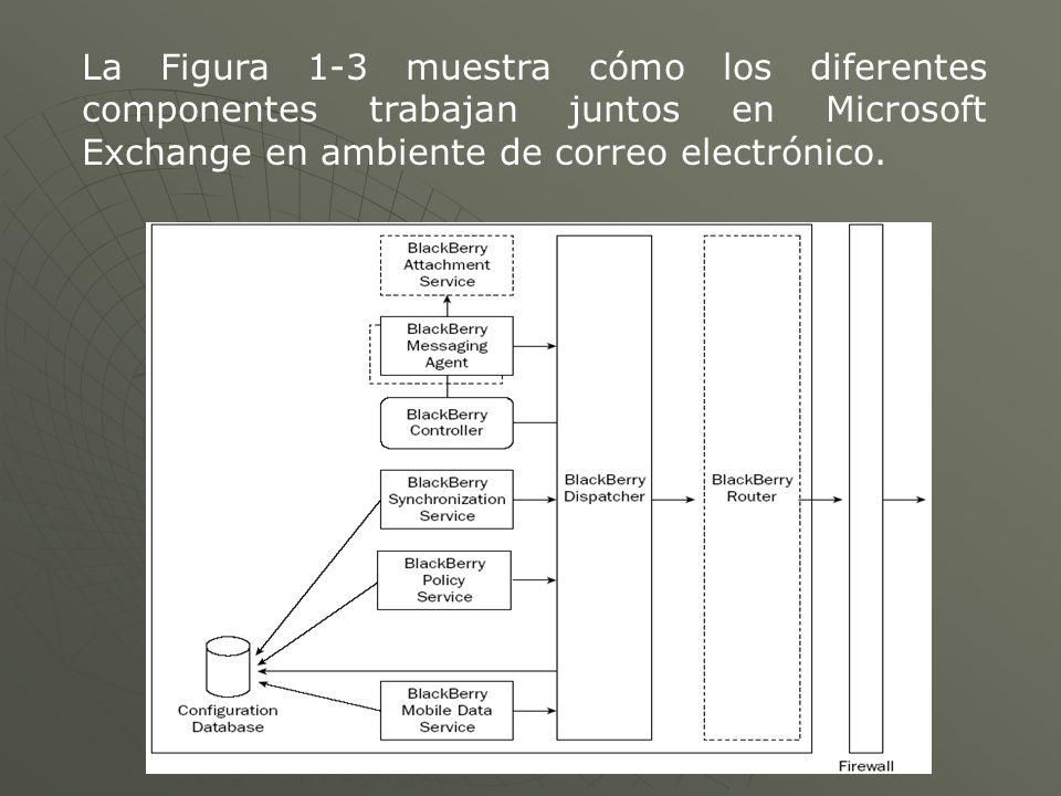 La Figura 1-3 muestra cómo los diferentes componentes trabajan juntos en Microsoft Exchange en ambiente de correo electrónico.