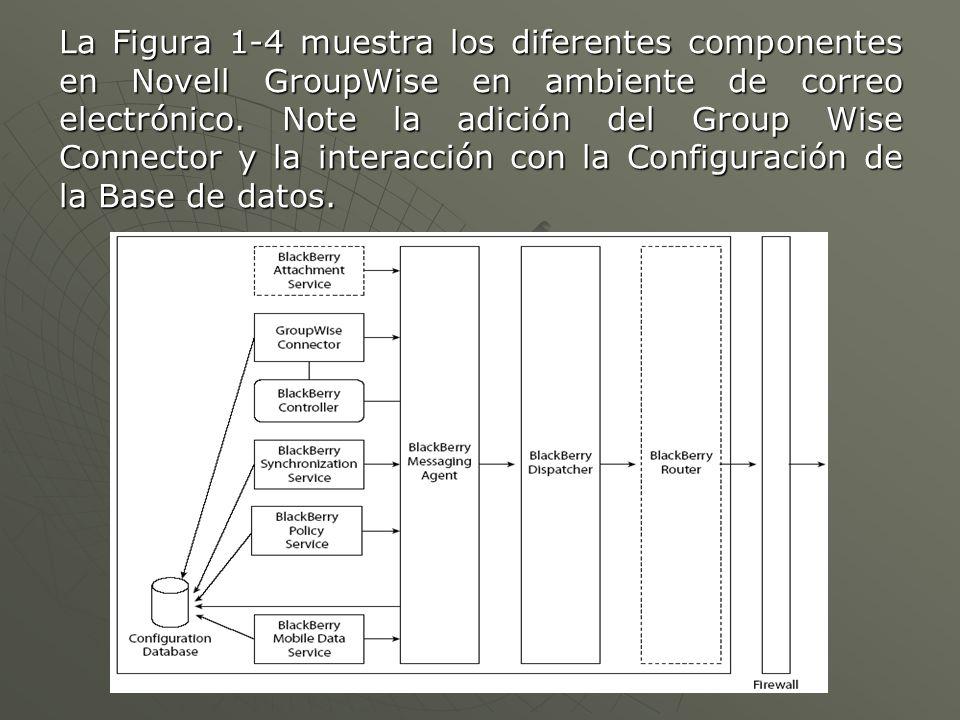 La Figura 1-4 muestra los diferentes componentes en Novell GroupWise en ambiente de correo electrónico.