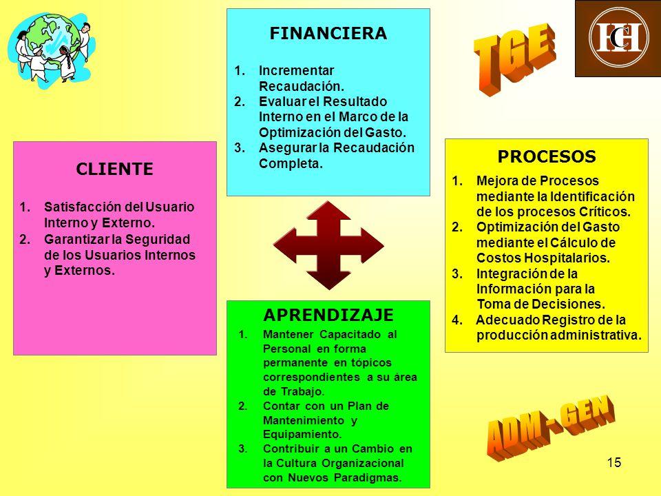 15 CLIENTE PROCESOS FINANCIERA APRENDIZAJE 1.Incrementar Recaudación.