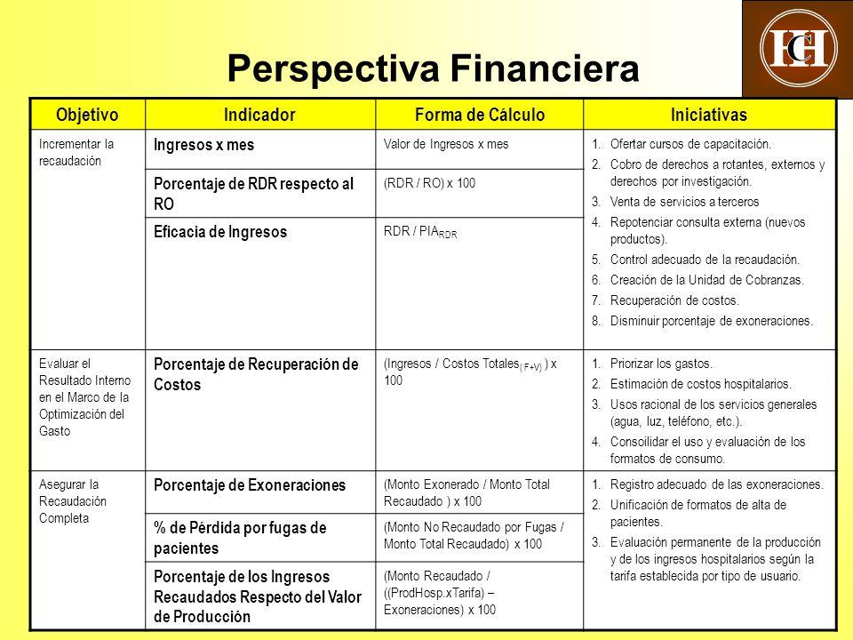 16 Perspectiva Financiera ObjetivoIndicadorForma de CálculoIniciativas Incrementar la recaudación Ingresos x mes Valor de Ingresos x mes1.Ofertar cursos de capacitación.