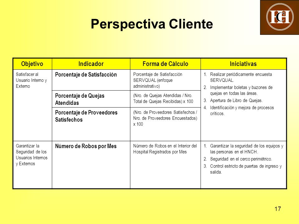 17 Perspectiva Cliente ObjetivoIndicadorForma de CálculoIniciativas Satisfacer al Usuario Interno y Externo Porcentaje de Satisfacción Porcentaje de S