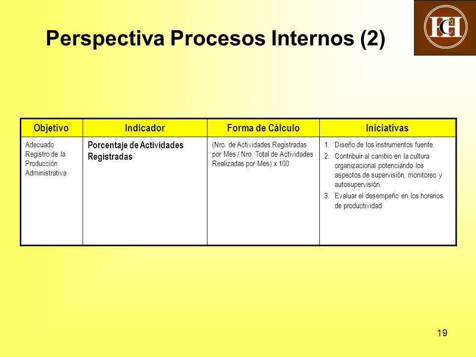 19 Perspectiva Procesos Internos (2) ObjetivoIndicadorForma de CálculoIniciativas Adecuado Registro de la Producción Administrativa Porcentaje de Actividades Registradas (Nro.