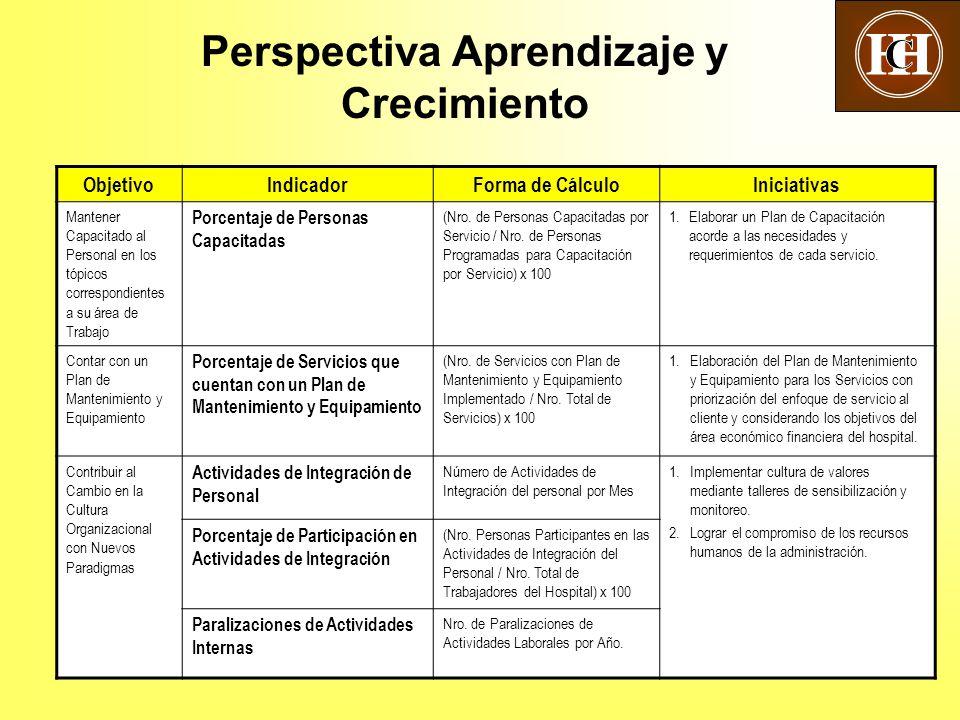 20 Perspectiva Aprendizaje y Crecimiento ObjetivoIndicadorForma de CálculoIniciativas Mantener Capacitado al Personal en los tópicos correspondientes a su área de Trabajo Porcentaje de Personas Capacitadas (Nro.