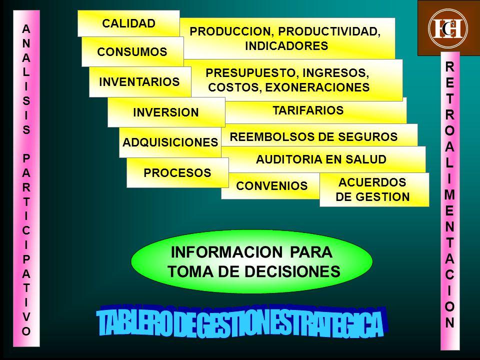23 TARIFARIOS REEMBOLSOS DE SEGUROS PRODUCCION, PRODUCTIVIDAD, INDICADORES PRESUPUESTO, INGRESOS, COSTOS, EXONERACIONES INVENTARIOS R E T R O A L I M E N T A C I O N INFORMACION PARA TOMA DE DECISIONES CALIDAD INVERSION ANALISISPARTICIPATIVO ANALISISPARTICIPATIVO CONSUMOS AUDITORIA EN SALUD ADQUISICIONES CONVENIOS ACUERDOS DE GESTION PROCESOS