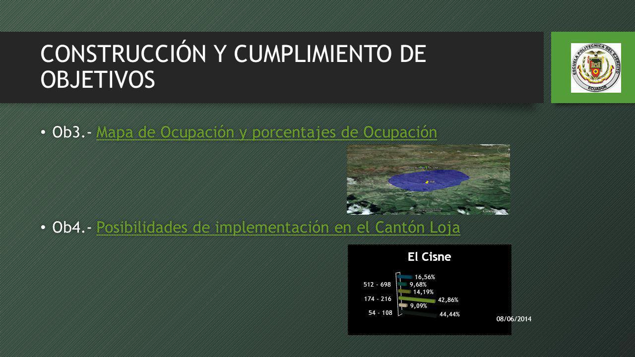 CONSTRUCCIÓN Y CUMPLIMIENTO DE OBJETIVOS Ob3.- Mapa de Ocupación y porcentajes de Ocupación Ob3.- Mapa de Ocupación y porcentajes de OcupaciónMapa de