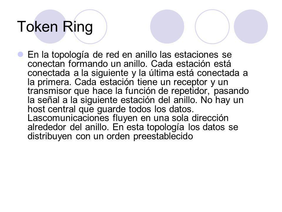 Token Ring En la topología de red en anillo las estaciones se conectan formando un anillo.