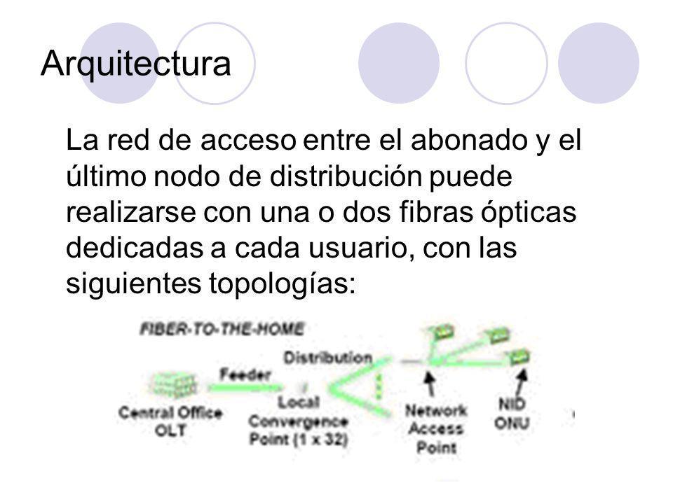 Arquitectura La red de acceso entre el abonado y el último nodo de distribución puede realizarse con una o dos fibras ópticas dedicadas a cada usuario, con las siguientes topologías: