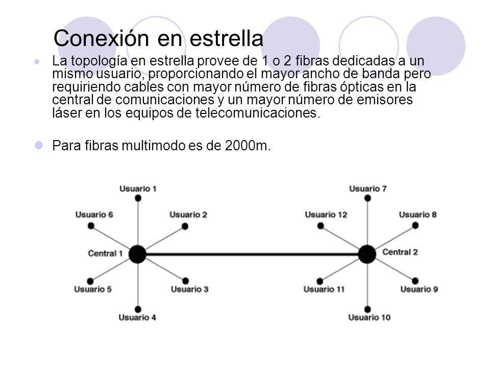 Conexión en estrella La topología en estrella provee de 1 o 2 fibras dedicadas a un mismo usuario, proporcionando el mayor ancho de banda pero requiriendo cables con mayor número de fibras ópticas en la central de comunicaciones y un mayor número de emisores láser en los equipos de telecomunicaciones.
