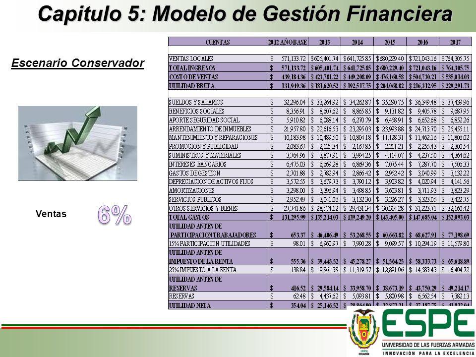 Capitulo 5: Modelo de Gestión Financiera Escenario Conservador Ventas