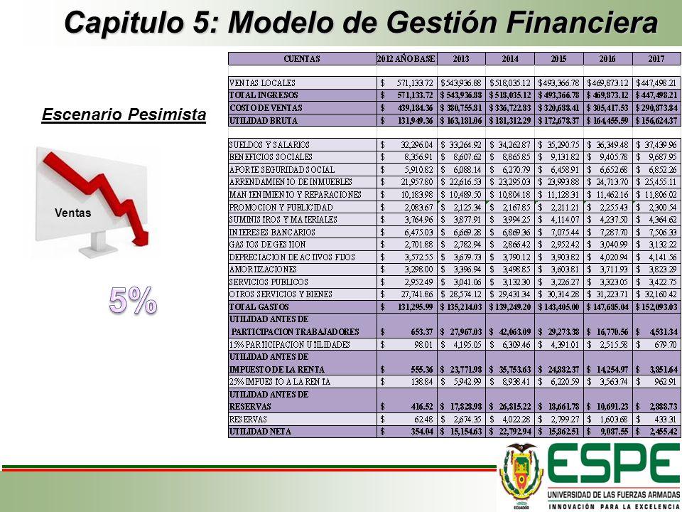 Capitulo 5: Modelo de Gestión Financiera Escenario Pesimista Ventas