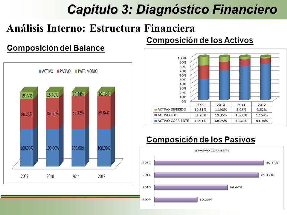 Capitulo 3: Diagnóstico Financiero Análisis Interno: Estructura Financiera Composición del Balance Composición de los Activos Composición de los Pasiv