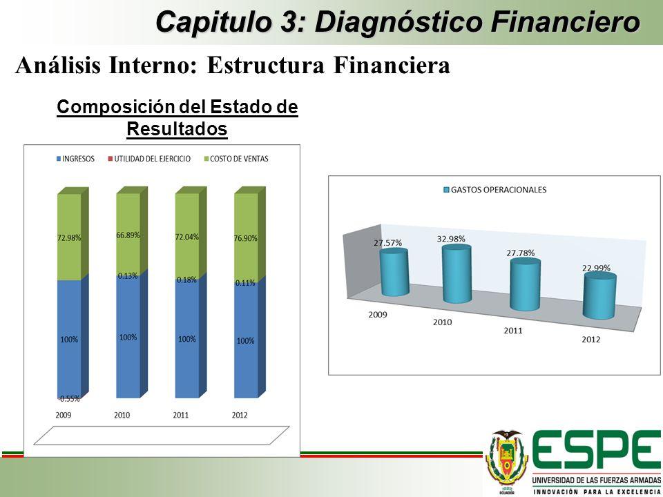 Capitulo 3: Diagnóstico Financiero Análisis Interno: Estructura Financiera Composición del Estado de Resultados
