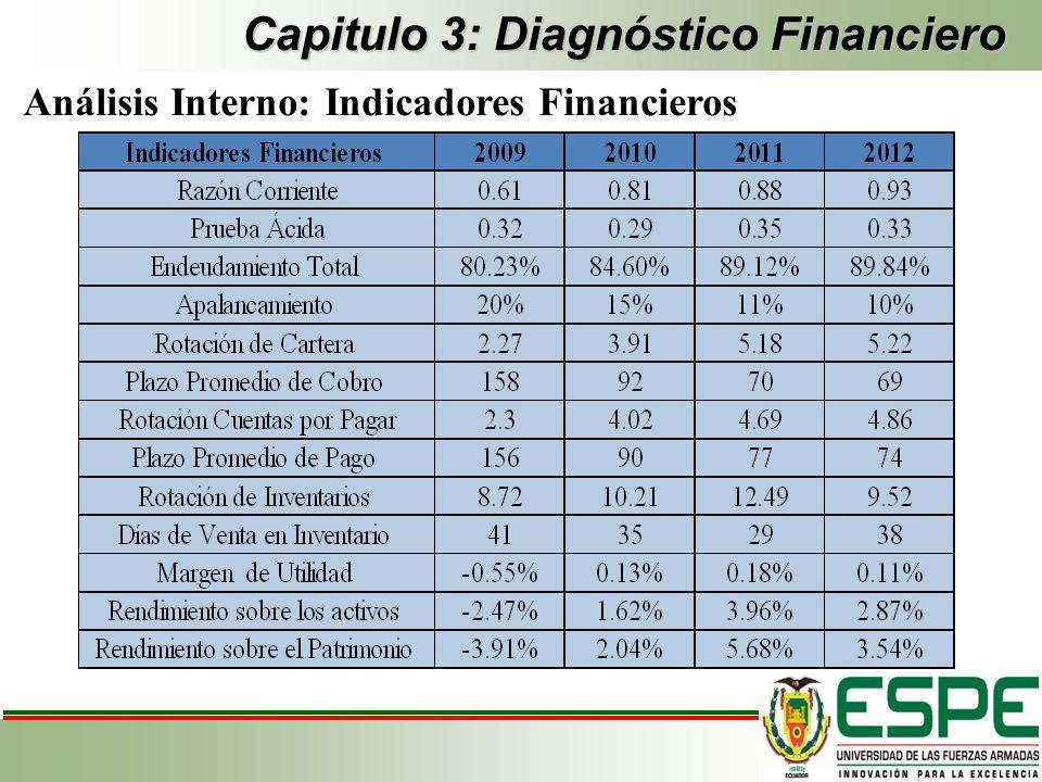 Capitulo 3: Diagnóstico Financiero Análisis Interno: Indicadores Financieros