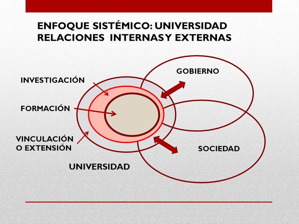 ENFOQUE SISTÉMICO: UNIVERSIDAD RELACIONES INTERNAS Y EXTERNAS UNIVERSIDAD GOBIERNO SOCIEDAD INVESTIGACIÓN FORMACIÓN VINCULACIÓN O EXTENSIÓN