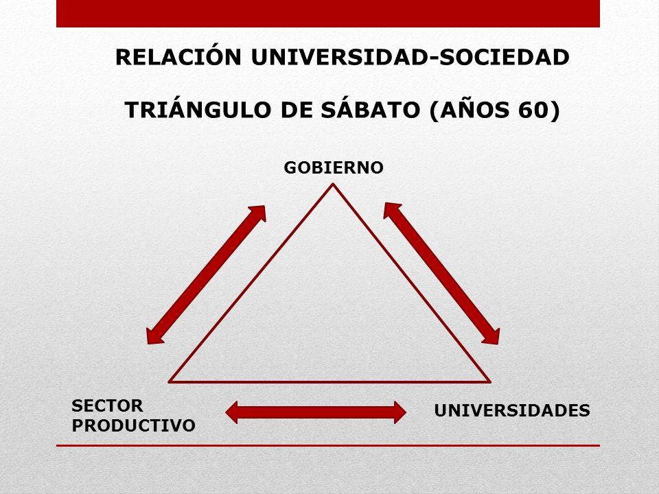 RELACIÓN UNIVERSIDAD-SOCIEDAD SIGLO XXI GOBIERNO UNIVERSIDADES SECTORES SOCIALES PRODUCTIVOS SOCIEDAD CIVIL