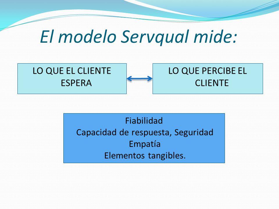 LO QUE EL CLIENTE ESPERA LO QUE PERCIBE EL CLIENTE El modelo Servqual mide: Fiabilidad Capacidad de respuesta, Seguridad Empatía Elementos tangibles.