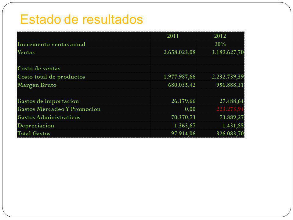 20112012 Incremento ventas anual20% Ventas2.658.023,083.189.627,70 Costo de ventas Costo total de productos1.977.987,662.232.739,39 Margen Bruto680.035,42956.888,31 Gastos de importacion26.179,6627.488,64 Gastos Mercadeo Y Promocion0,00223.273,94 Gastos Administrativos70.370,7373.889,27 Depreciacion1.363,671.431,85 Total Gastos97.914,06326.083,70 Estado de resultados