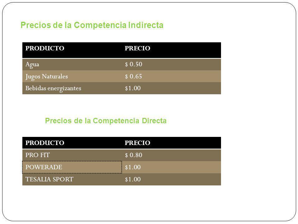 Precios de la Competencia Indirecta PRODUCTOPRECIO Agua$ 0.50 Jugos Naturales$ 0.65 Bebidas energizantes$1.00 Precios de la Competencia Directa PRODUCTOPRECIO PRO FIT$ 0.80 POWERADE$1.00 TESALIA SPORT$1.00